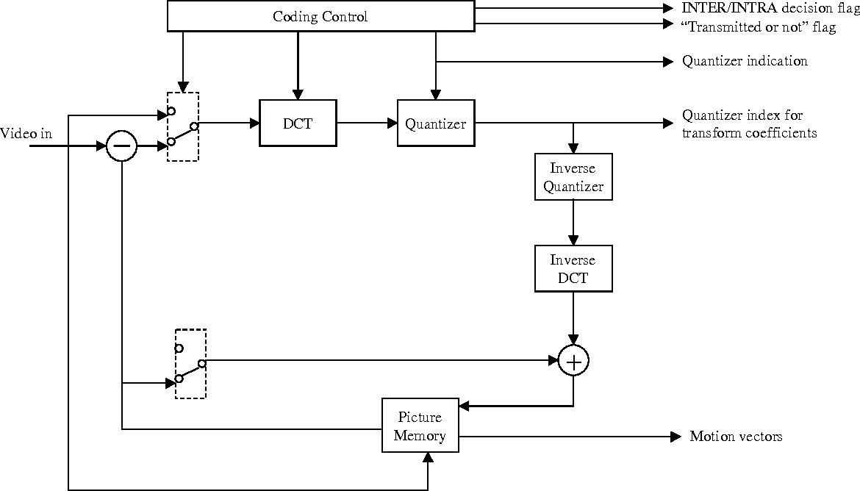 Figure 1 H263 Video Encoder Block Diagram 2: H 263 Block Diagram At Johnprice.co