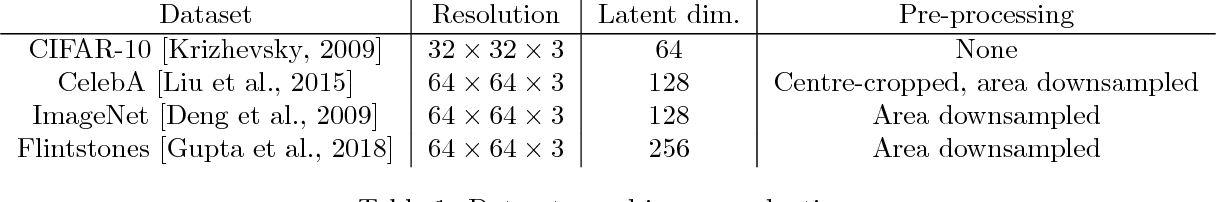 Figure 2 for An Empirical Study of Generative Models with Encoders