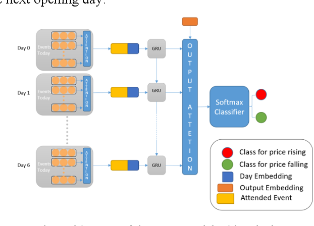 Figure 1 for Explainable Text-Driven Neural Network for Stock Prediction