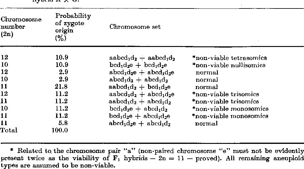 Table 18 from Cytotaxonomic study ofChelidonium majus L  s  l