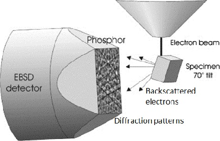 Figure 1 for Correction of Electron Back-scattered Diffraction datasets using an evolutionary algorithm