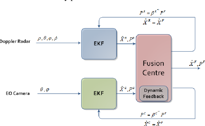 Figure 2 from Multisensor data fusion: Target tracking with a