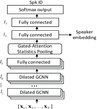 Figure 1 for Deep Neural Network Embeddings with Gating Mechanisms for Text-Independent Speaker Verification