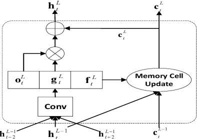 Figure 3 for Deep Neural Network Embeddings with Gating Mechanisms for Text-Independent Speaker Verification