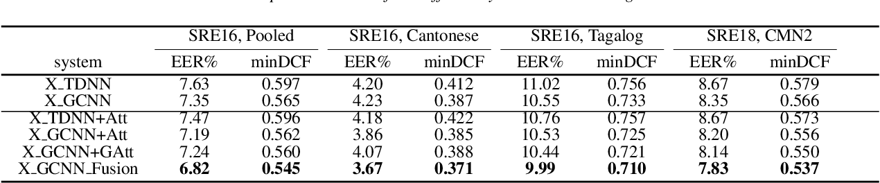 Figure 4 for Deep Neural Network Embeddings with Gating Mechanisms for Text-Independent Speaker Verification