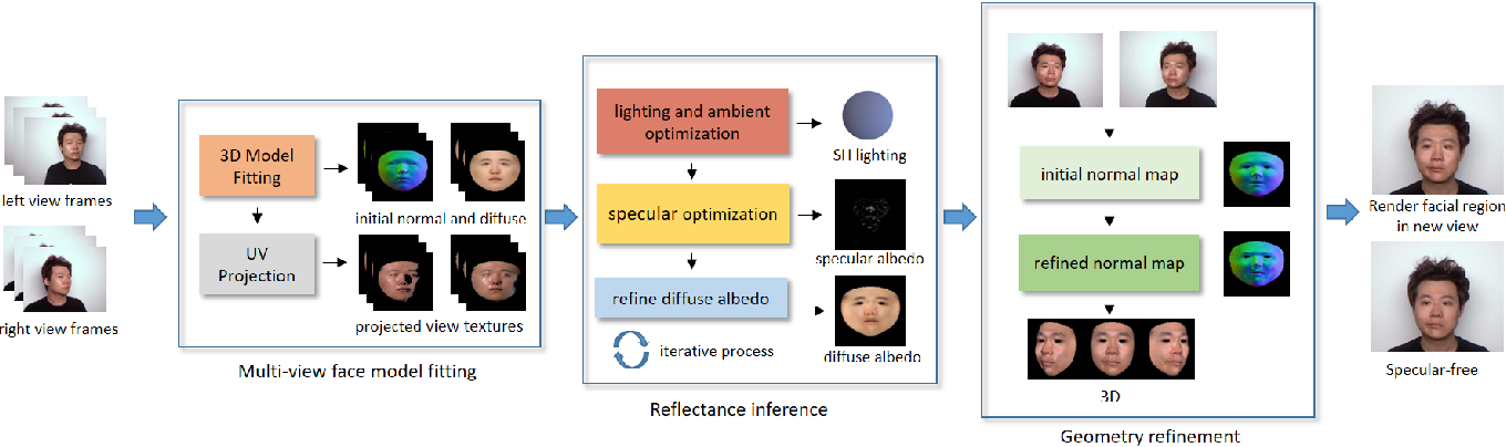 Figure 3 for Recovering Facial Reflectance and Geometry from Multi-view Images