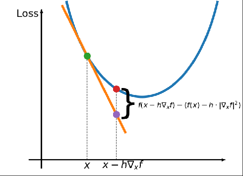 Figure 1 for LOSSGRAD: automatic learning rate in gradient descent