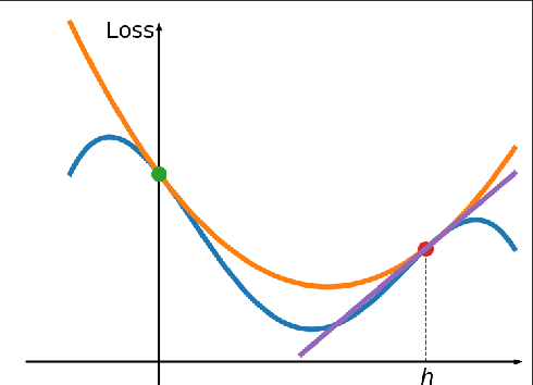 Figure 3 for LOSSGRAD: automatic learning rate in gradient descent