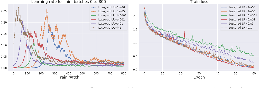Figure 4 for LOSSGRAD: automatic learning rate in gradient descent
