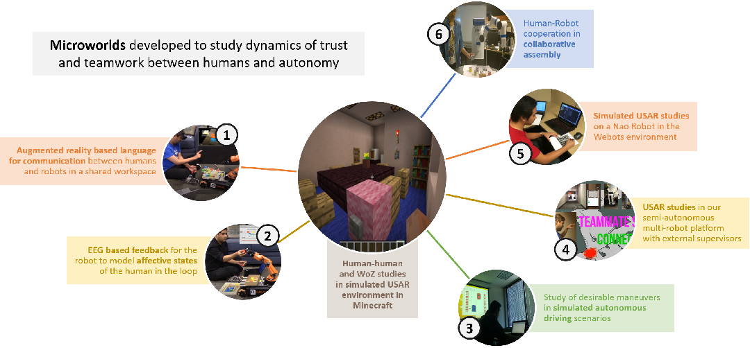 Figure 2 for Challenges of Human-Aware AI Systems