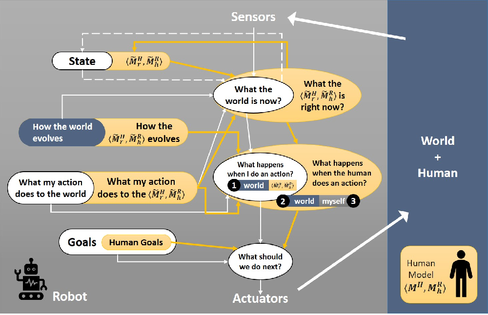 Figure 3 for Challenges of Human-Aware AI Systems