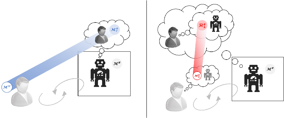 Figure 4 for Challenges of Human-Aware AI Systems