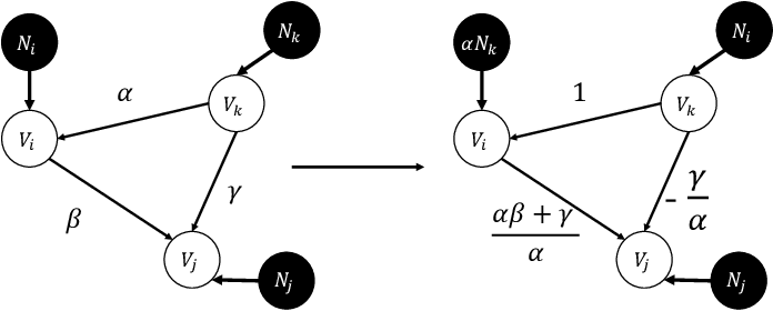 Figure 4 for Learning Linear Non-Gaussian Causal Models in the Presence of Latent Variables