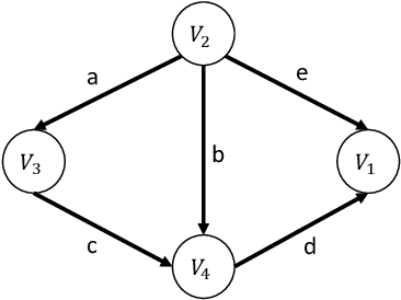 Figure 1 for Learning Linear Non-Gaussian Causal Models in the Presence of Latent Variables