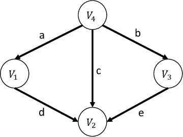 Figure 2 for Learning Linear Non-Gaussian Causal Models in the Presence of Latent Variables
