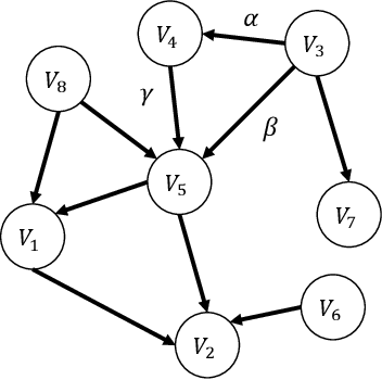 Figure 3 for Learning Linear Non-Gaussian Causal Models in the Presence of Latent Variables