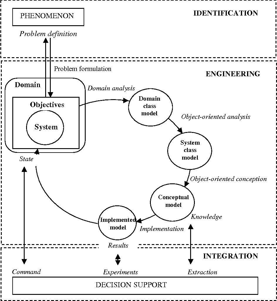Figure 2 from Modelling and simulation of ecological