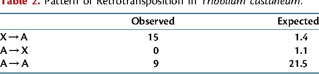 Table 2. Pattern of Retrotransposition in Tribolium castaneum.