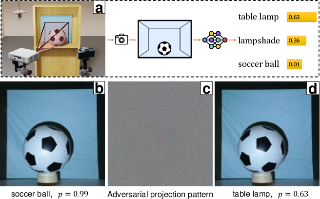 Figure 1 for SPAA: Stealthy Projector-based Adversarial Attacks on Deep Image Classifiers