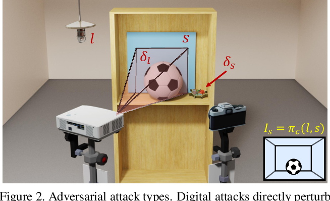 Figure 3 for SPAA: Stealthy Projector-based Adversarial Attacks on Deep Image Classifiers