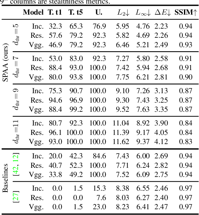 Figure 2 for SPAA: Stealthy Projector-based Adversarial Attacks on Deep Image Classifiers