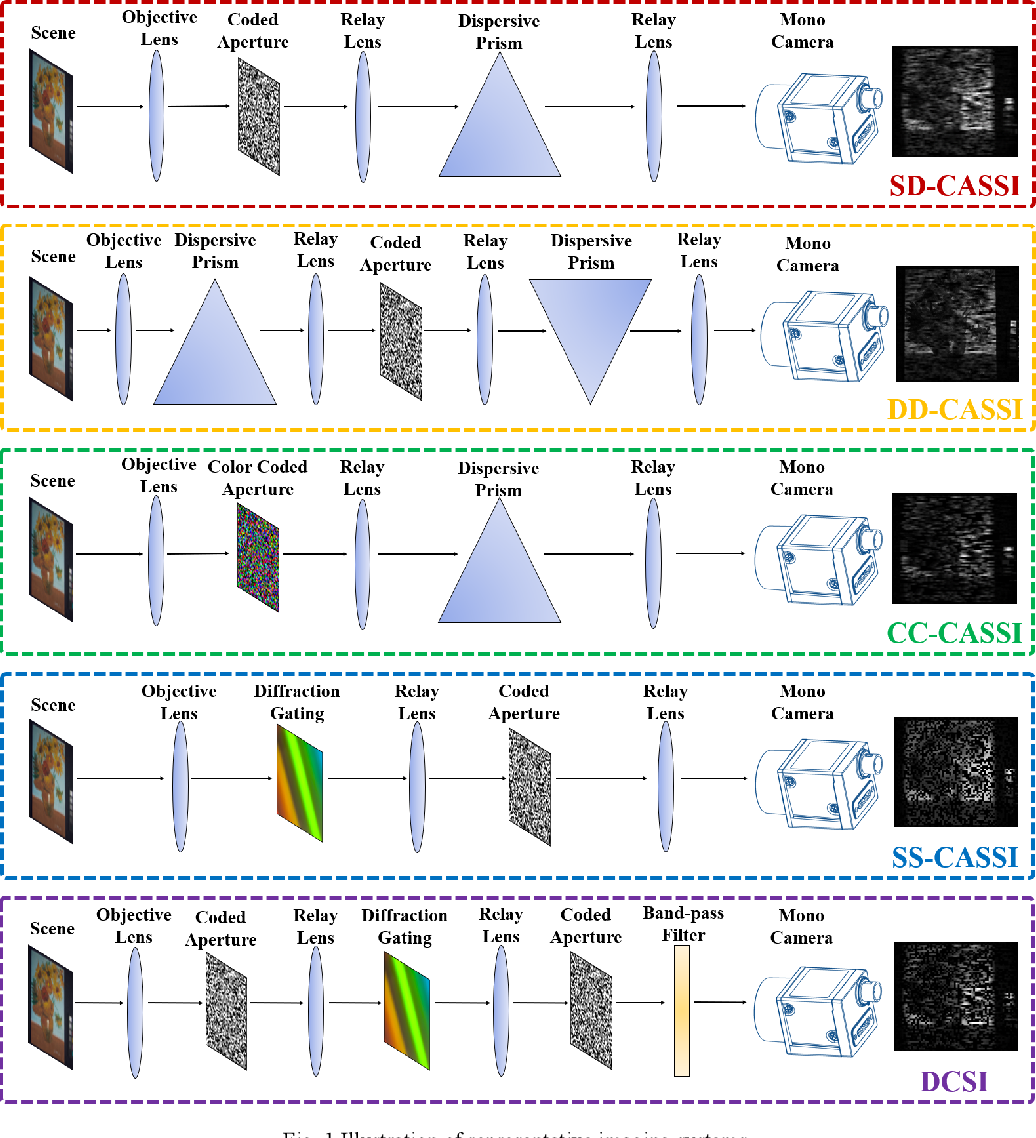 Figure 1 for End to end hyperspectral imaging system with coded compression imaging process