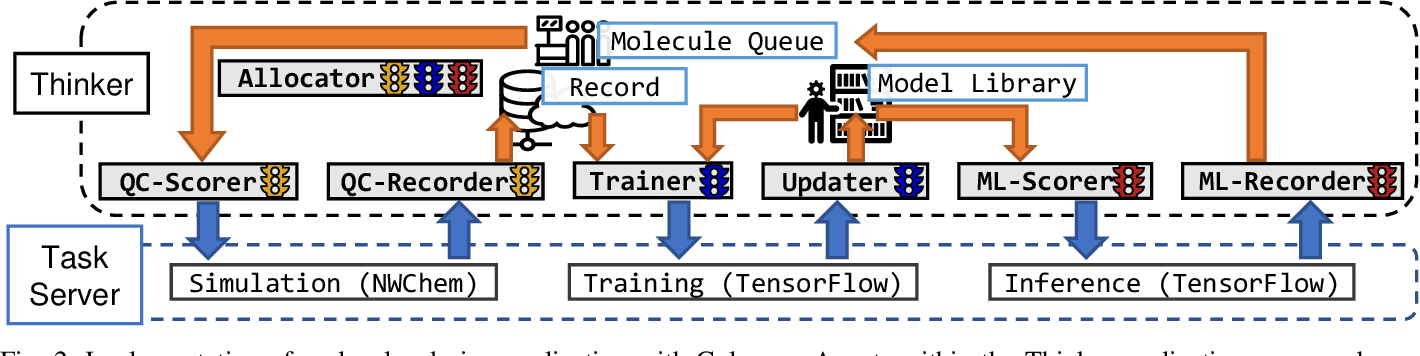 Figure 2 for Colmena: Scalable Machine-Learning-Based Steering of Ensemble Simulations for High Performance Computing