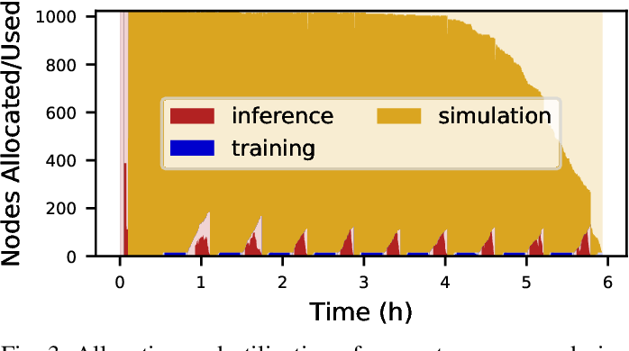 Figure 3 for Colmena: Scalable Machine-Learning-Based Steering of Ensemble Simulations for High Performance Computing