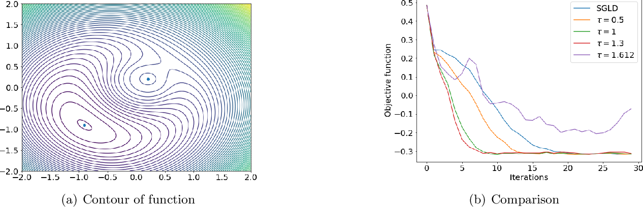 Figure 1 for Non-Convex Stochastic Optimization via Non-Reversible Stochastic Gradient Langevin Dynamics