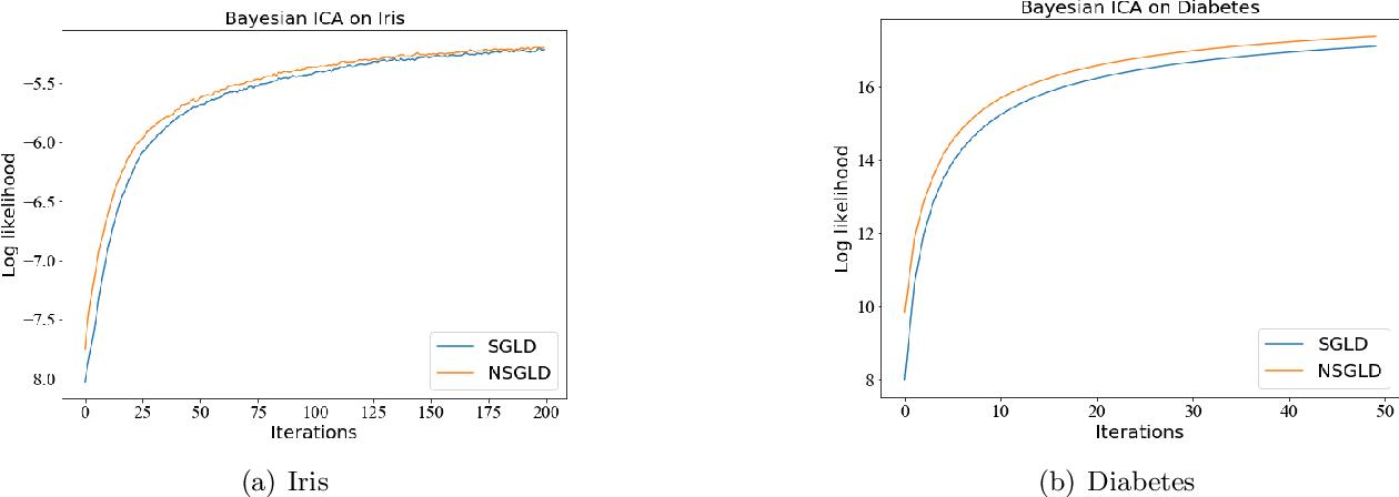 Figure 2 for Non-Convex Stochastic Optimization via Non-Reversible Stochastic Gradient Langevin Dynamics