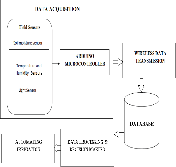Figure 1 from IOT based crop-field monitoring and irrigation