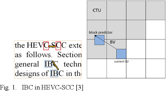 Figure 1 for A Lossless Intra Reference Block Recompression Scheme for Bandwidth Reduction in HEVC-IBC