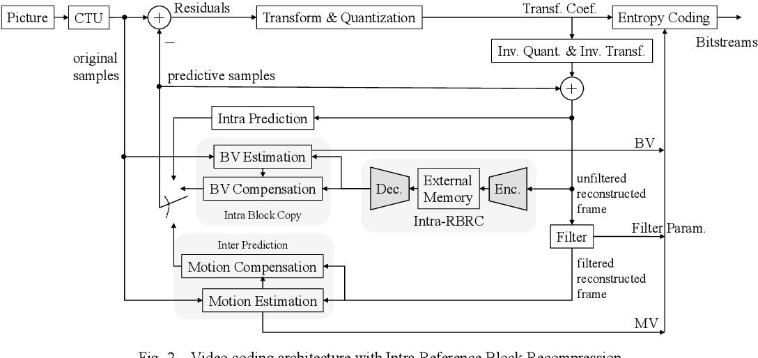 Figure 2 for A Lossless Intra Reference Block Recompression Scheme for Bandwidth Reduction in HEVC-IBC