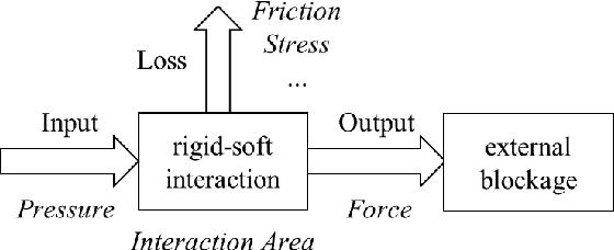 Figure 3 for Hybrid Actuator Design for a Gait Augmentation Wearable