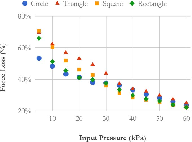 Figure 4 for Hybrid Actuator Design for a Gait Augmentation Wearable