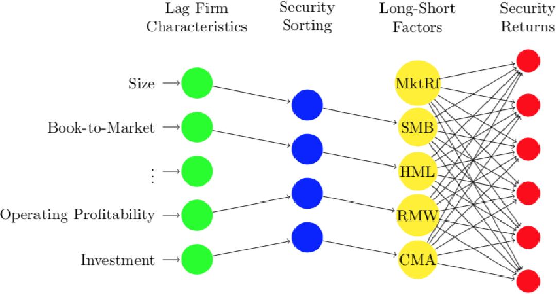 Resultado de imagem para Deep Learning in Asset Pricing