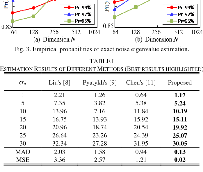 Figure 3 for Noise Level Estimation for Overcomplete Dictionary Learning Based on Tight Asymptotic Bounds