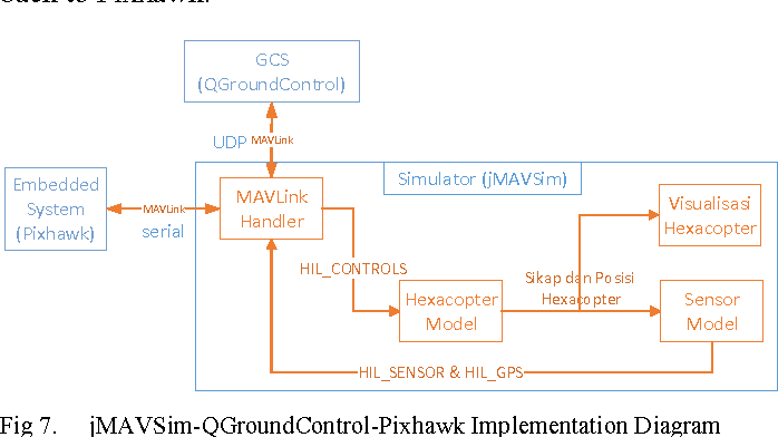 Figure 7 from Hardware-in-the-loop simulation of UAV Hexacopter for