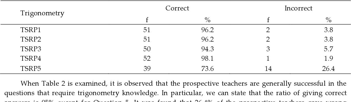 PDF] How do Prospective Teachers Solve Routine and Non-Routine