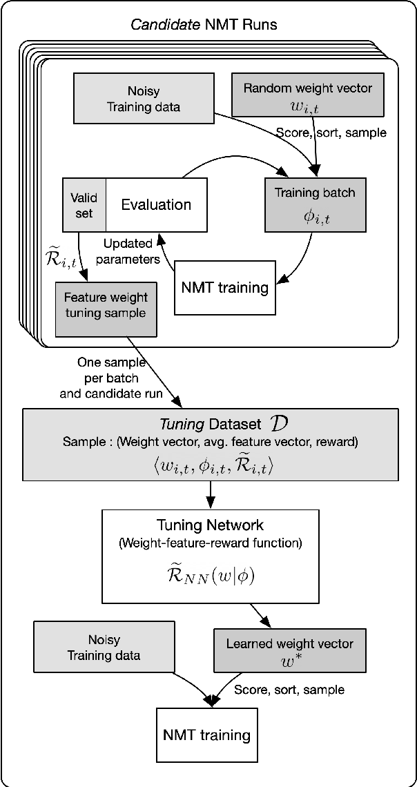 Figure 1 for Learning Feature Weights using Reward Modeling for Denoising Parallel Corpora