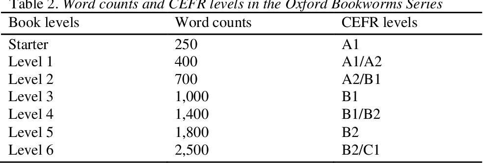 PDF] Effects of Different Text Difficulty Levels on EFL