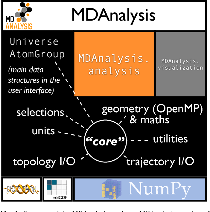 Integrative Molecular Dynamics Tookit | Asdela