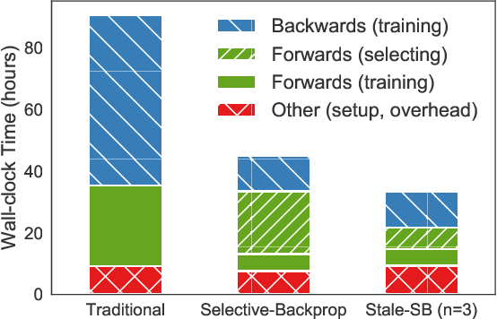 Figure 1 for Accelerating Deep Learning by Focusing on the Biggest Losers