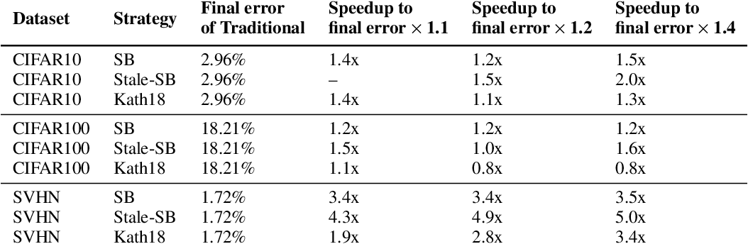 Figure 2 for Accelerating Deep Learning by Focusing on the Biggest Losers