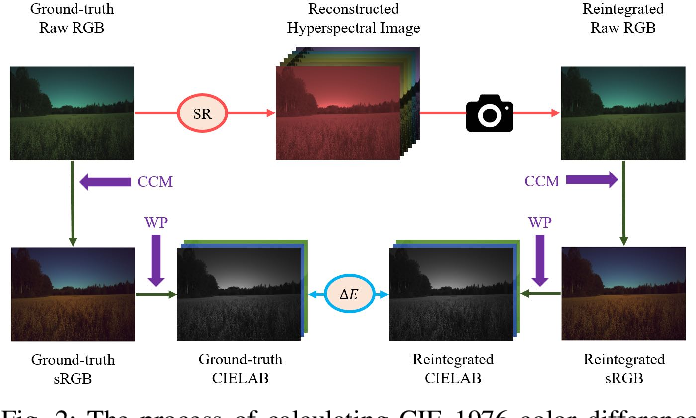Figure 2 for Physically Plausible Spectral Reconstruction from RGB Images