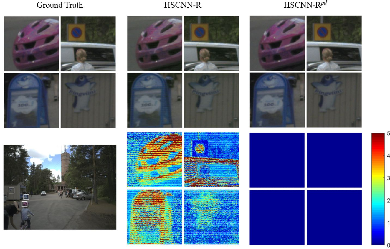 Figure 3 for Physically Plausible Spectral Reconstruction from RGB Images