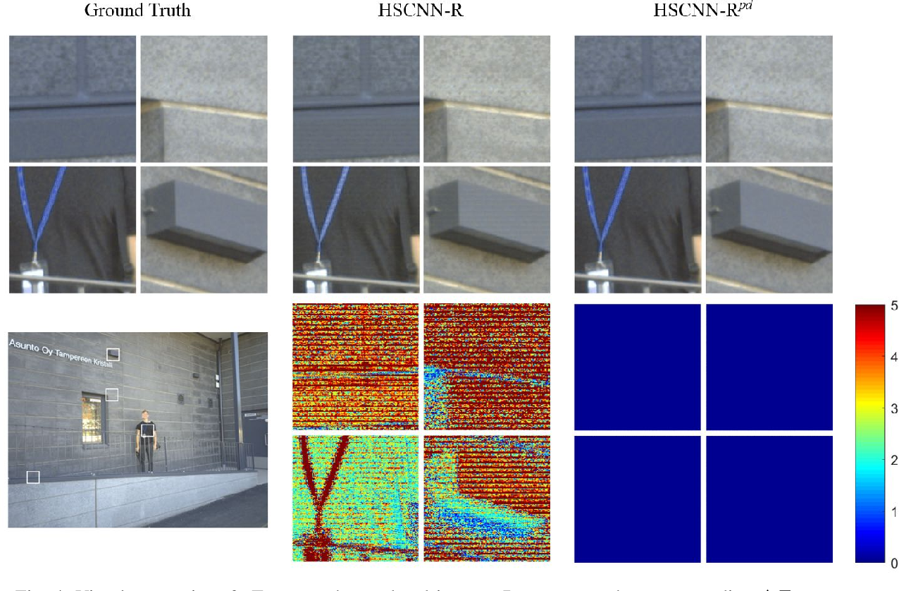 Figure 4 for Physically Plausible Spectral Reconstruction from RGB Images