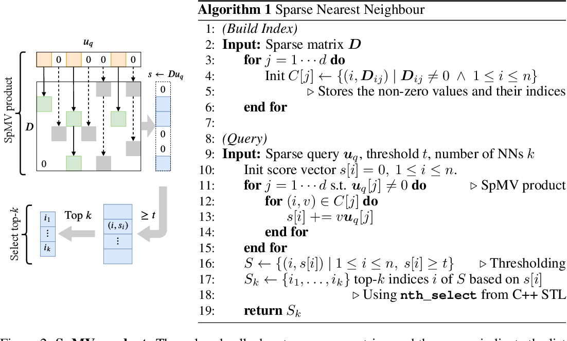 Figure 2 for Minimizing FLOPs to Learn Efficient Sparse Representations