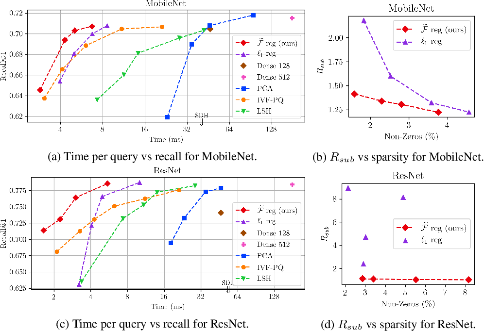Figure 4 for Minimizing FLOPs to Learn Efficient Sparse Representations