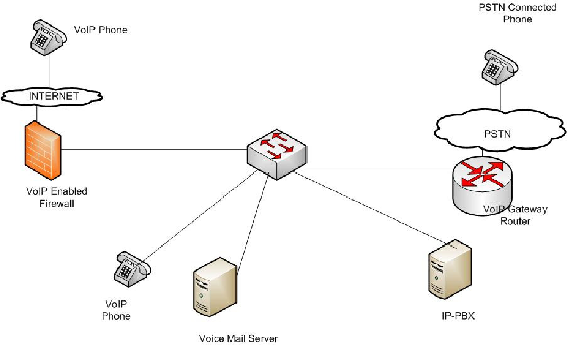 Figure 1 from Comprehensive Comparison of VoIP SIP Protocol